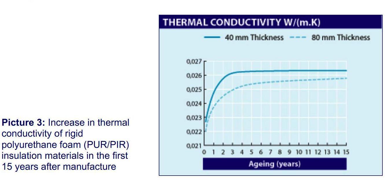 теплопроводность пенополиуретана с закрытой ячейкой